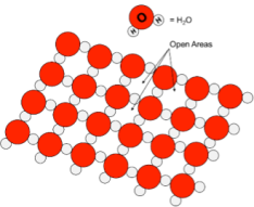 H2O density graph